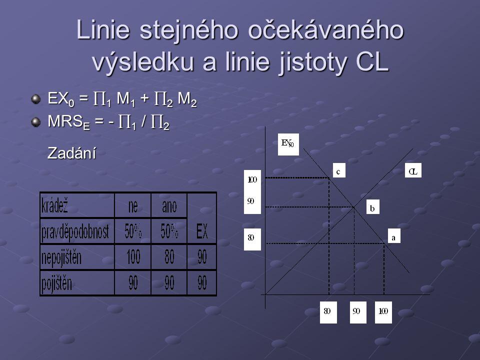 Linie stejného očekávaného výsledku a linie jistoty CL EX 0 =  1 M 1 +  2 M 2 MRS E = -  1 /  2 Zadání