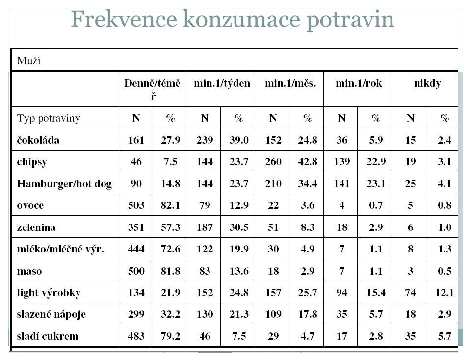 Frekvence konzumace potravin