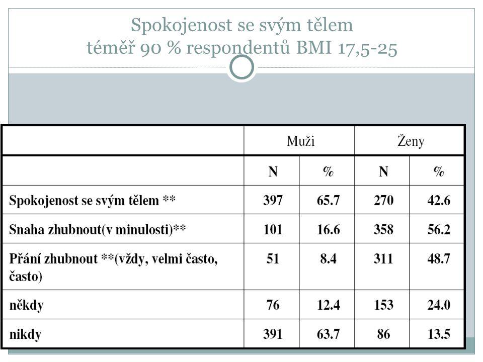 Spokojenost se svým tělem téměř 90 % respondentů BMI 17,5-25