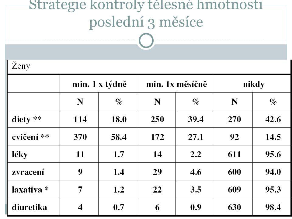 Strategie kontroly tělesné hmotnosti poslední 3 měsíce