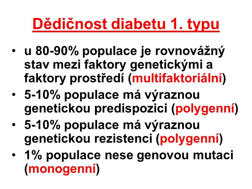 Dědičnost diabetu 1. typu u 80-90% populace je rovnovážný stav mezi faktory genetickými a faktory prostředí (multifaktoriální) 5-10% populace má výraz