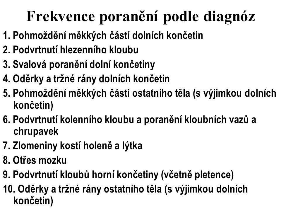 Frekvence poranění podle diagnóz 1. Pohmoždění měkkých částí dolních končetin 2. Podvrtnutí hlezenního kloubu 3. Svalová poranění dolní končetiny 4. O