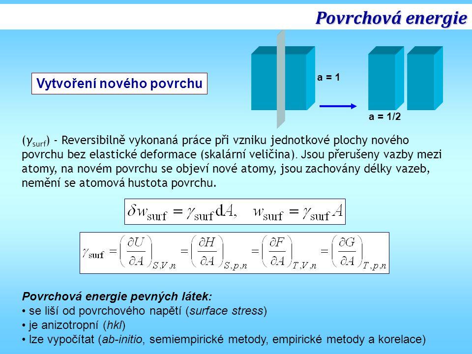 Povrchová energie Rozpouštěcí kalorimetrie Y 2 O 3 Kubická (p atm ) a monoklinická (HP) modifikace Rozpouštěcí kalorimetrie - Vzorky (cub) a (mon) o různém měrném povrchu - Rozpouštědlo 3Na 2 O·4MoO 3 - Teplota 700 °C