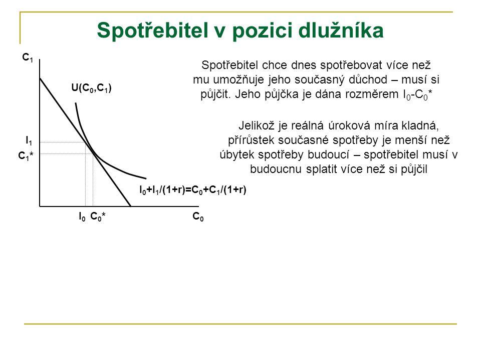 C0C0 C1C1 I0I0 I1I1 U(C 0,C 1 ) I 0 +I 1 /(1+r)=C 0 +C 1 /(1+r) C 0 =současná spotřeba, C 1 =budoucí spotřeba I 0 =současný důchod, I 1 =budoucí důcho