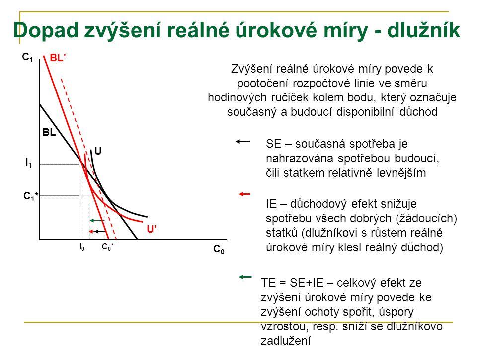 Dopad zvýšení reálné úrokové míry - věřitel C0C0 C1C1 I0I0 I1I1 U BL C0*C0* C1*C1* Zvýšení reálné úrokové míry povede k pootočení rozpočtové linie ve
