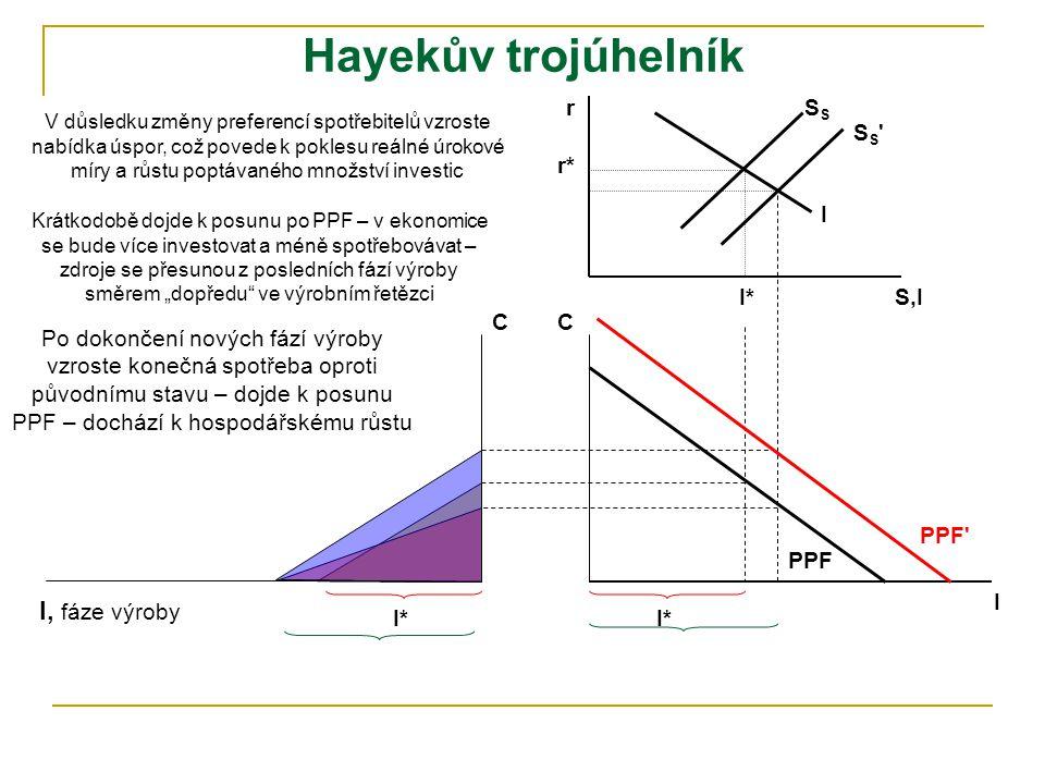C I, fáze výroby tvorba meziproduktu každá fáze výroby vytvoří nějaký meziprodukt – poslední fází výroby je spotřeba čím delší základna trojúhelníka,