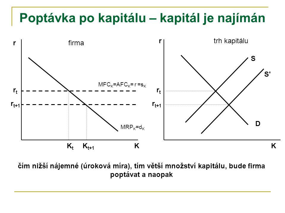r K rtrt trh kapitálu firma D S MFC K =AFC K = r =s K rtrt KtKt MRP K =d K r K S S r t+1 K t+1 čím nižší nájemné (úroková míra), tím větší množství kapitálu, bude firma poptávat a naopak
