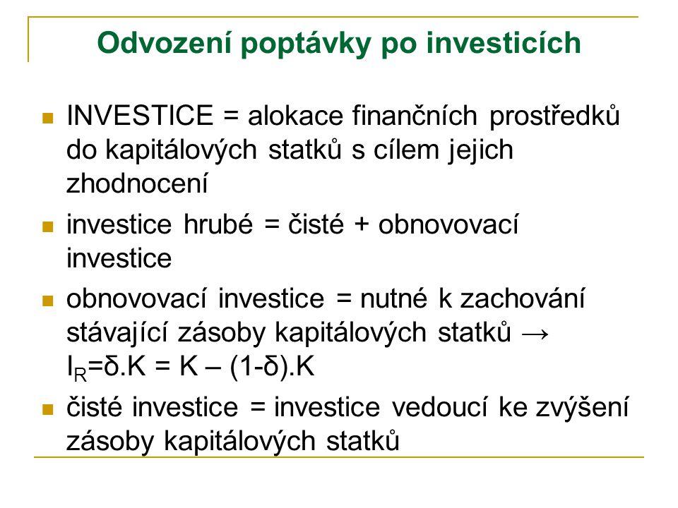 Odvození poptávky po investicích INVESTICE = alokace finančních prostředků do kapitálových statků s cílem jejich zhodnocení investice hrubé = čisté + obnovovací investice obnovovací investice = nutné k zachování stávající zásoby kapitálových statků → I R =δ.K = K – (1-δ).K čisté investice = investice vedoucí ke zvýšení zásoby kapitálových statků