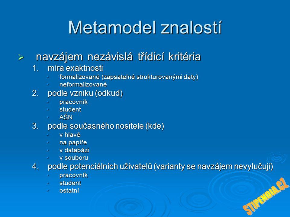 Metamodel znalostí  navzájem nezávislá třídicí kritéria 1.míra exaktnosti formalizované (zapsatelné strukturovanými daty)formalizované (zapsatelné strukturovanými daty) neformalizovanéneformalizované 2.podle vzniku (odkud) pracovníkpracovník studentstudent AŠNAŠN 3.podle současného nositele (kde) v hlavěv hlavě na papířena papíře v databáziv databázi v souboruv souboru 4.podle potenciálních uživatelů (varianty se navzájem nevylučují) pracovníkpracovník studentstudent ostatníostatní