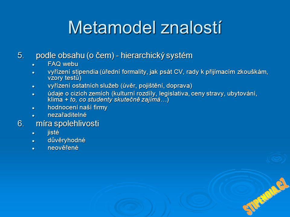 Metamodel znalostí 5.podle obsahu (o čem) - hierarchický systém FAQ webu FAQ webu vyřízení stipendia (úřední formality, jak psát CV, rady k přijímacím zkouškám, vzory testů) vyřízení stipendia (úřední formality, jak psát CV, rady k přijímacím zkouškám, vzory testů) vyřízení ostatních služeb (úvěr, pojištění, doprava) vyřízení ostatních služeb (úvěr, pojištění, doprava) údaje o cizích zemích (kulturní rozdíly, legislativa, ceny stravy, ubytování, klima + to, co studenty skutečně zajímá…) údaje o cizích zemích (kulturní rozdíly, legislativa, ceny stravy, ubytování, klima + to, co studenty skutečně zajímá…) hodnocení naší firmy hodnocení naší firmy nezařaditelné nezařaditelné 6.míra spolehlivosti jisté jisté důvěryhodné důvěryhodné neověřené neověřené