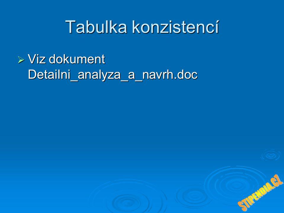 Tabulka konzistencí  Viz dokument Detailni_analyza_a_navrh.doc