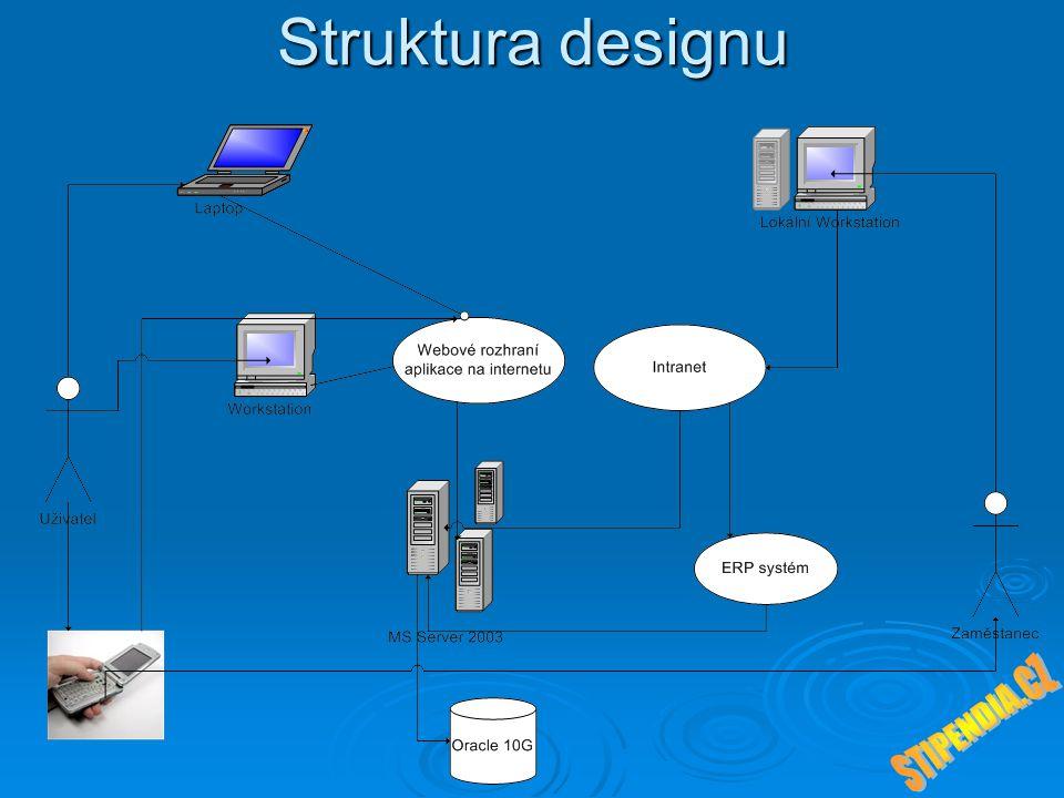 Struktura designu