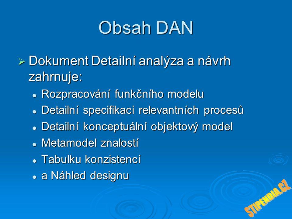 Obsah DAN  Dokument Detailní analýza a návrh zahrnuje: Rozpracování funkčního modelu Rozpracování funkčního modelu Detailní specifikaci relevantních procesů Detailní specifikaci relevantních procesů Detailní konceptuální objektový model Detailní konceptuální objektový model Metamodel znalostí Metamodel znalostí Tabulku konzistencí Tabulku konzistencí a Náhled designu a Náhled designu