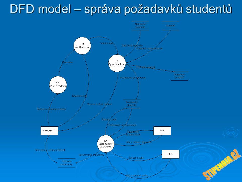 DFD model – správa požadavků studentů