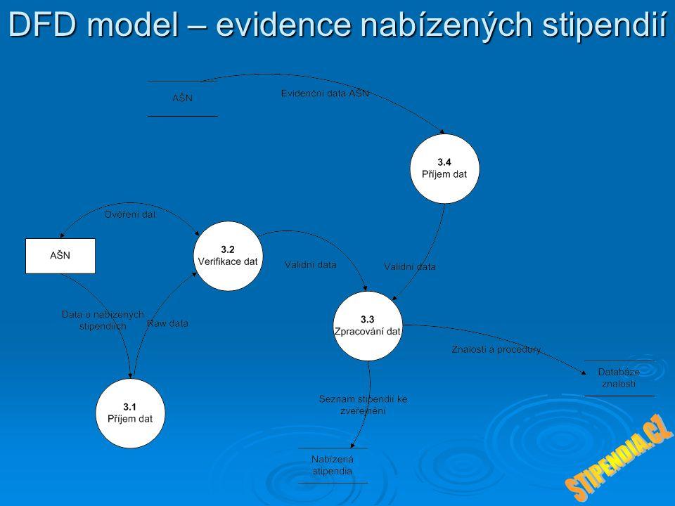 Procesní modely  Proces č.1 – Získávání informací od AŠN (ZI01)  Proces č.