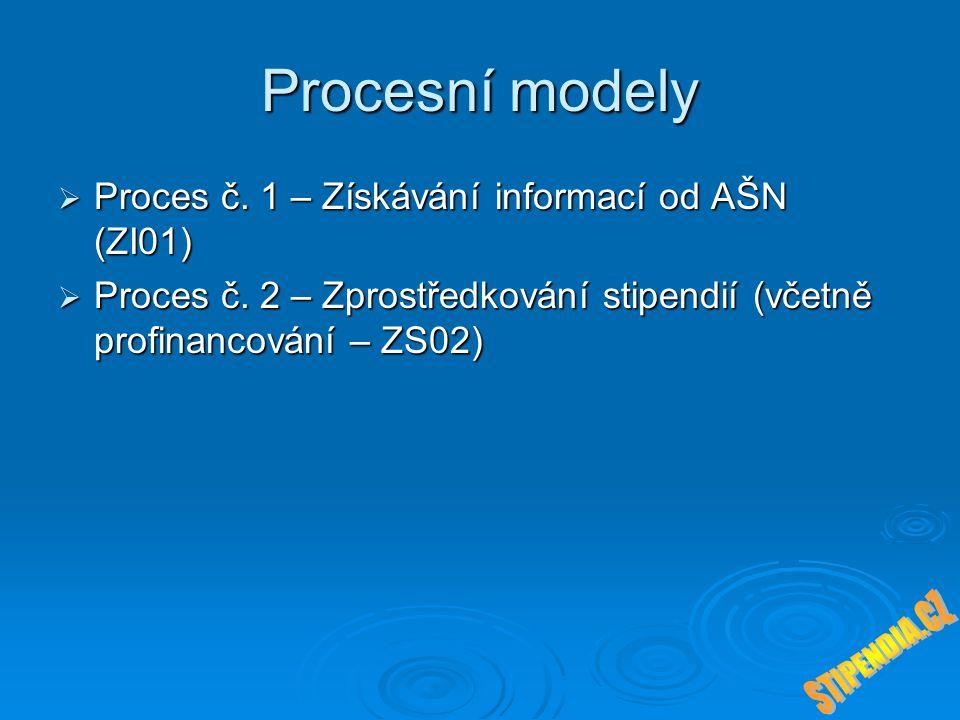 Procesní modely  Proces č. 1 – Získávání informací od AŠN (ZI01)  Proces č. 2 – Zprostředkování stipendií (včetně profinancování – ZS02)