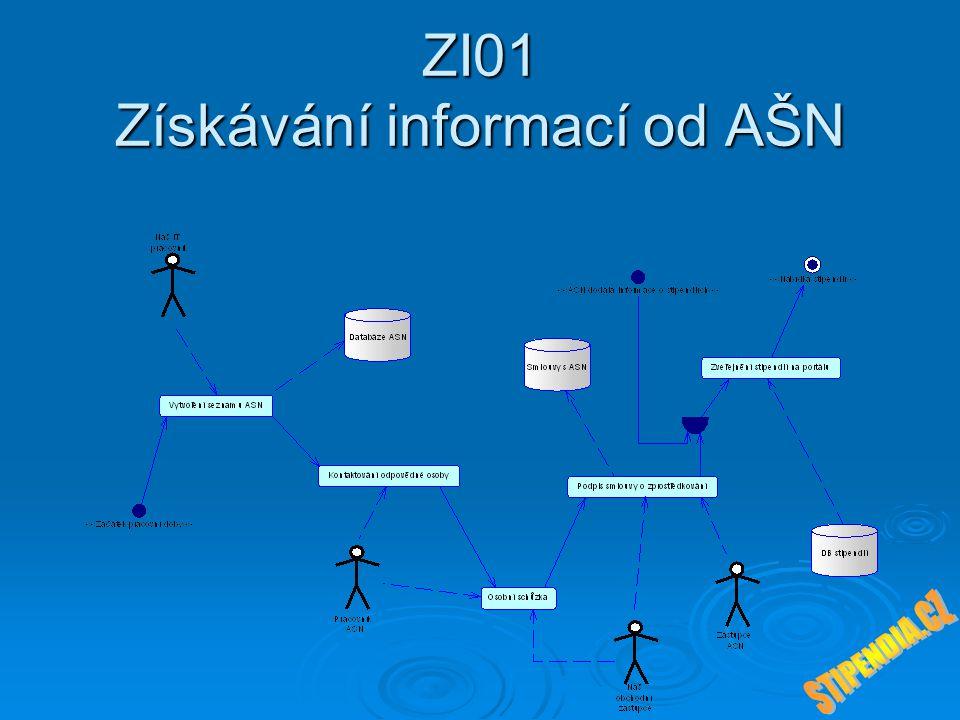 ZI01 Získávání informací od AŠN