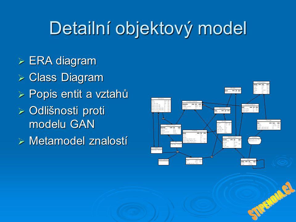 Detailní objektový model  ERA diagram  Class Diagram  Popis entit a vztahů  Odlišnosti proti modelu GAN  Metamodel znalostí