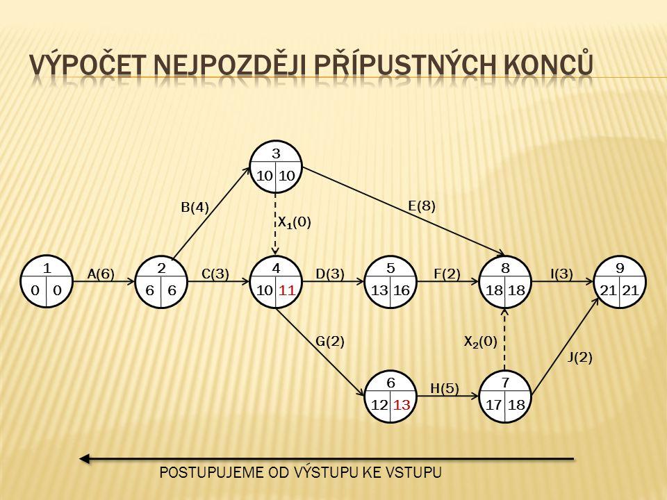 1 00 A(6) 2 66 C(3) 4 1011 D(3) 5 1316 F(2) 8 18 I(3) 9 21 3 10 7 1718 6 1213 H(5) J(2) G(2)X 2 (0) X 1 (0) B(4) E(8) POSTUPUJEME OD VÝSTUPU KE VSTUPU