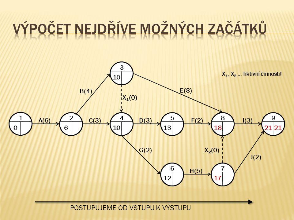 1 0 A(6) 2 6 C(3) 4 10 D(3) 5 13 F(2) 8 18 I(3) 9 21 3 10 7 17 6 12 H(5) J(2) G(2)X 2 (0) X 1 (0) B(4) E(8) POSTUPUJEME OD VSTUPU K VÝSTUPU X 1, X 2 …