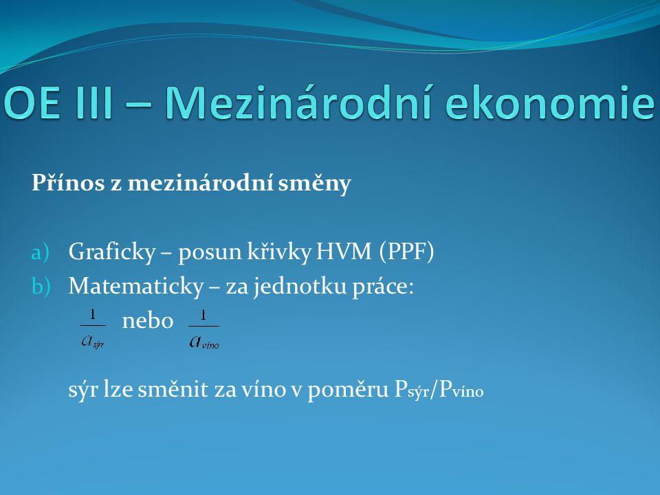 Přínos z mezinárodní směny a) Graficky – posun křivky HVM (PPF) b) Matematicky – za jednotku práce: nebo sýr lze směnit za víno v poměru P sýr /P víno