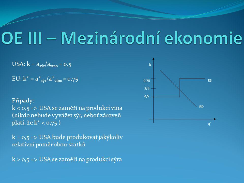 q´ k 0,75 2/3 0,5 RS USA: k = a sýr /a víno = 0,5 EU: k* = a* sýr /a* víno = 0,75 Případy: k USA se zaměří na produkci vína (nikdo nebude vyvážet sýr,