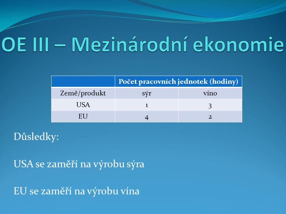 Důsledky: USA se zaměří na výrobu sýra EU se zaměří na výrobu vína Počet pracovních jednotek (hodiny) Země/produktsýrvíno USA13 EU42