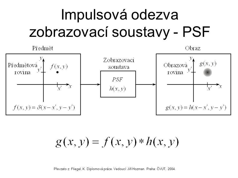 Impulsová odezva zobrazovací soustavy - PSF Převzato z: Fliegel, K.