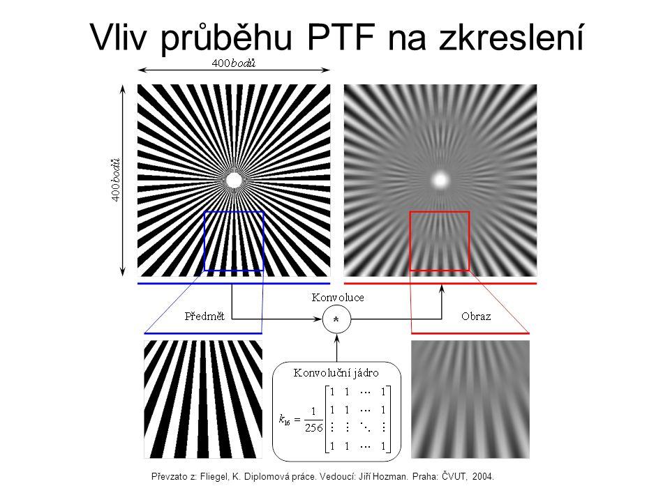 Vliv průběhu PTF na zkreslení Převzato z: Fliegel, K.