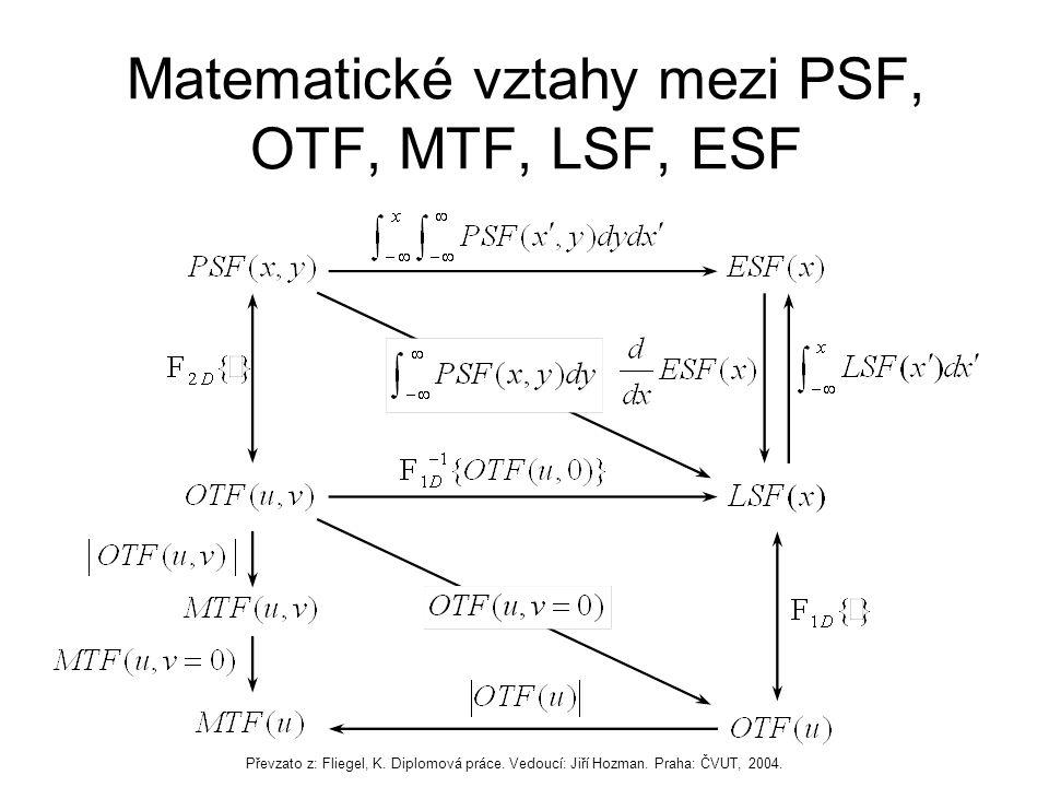 Matematické vztahy mezi PSF, OTF, MTF, LSF, ESF Převzato z: Fliegel, K.