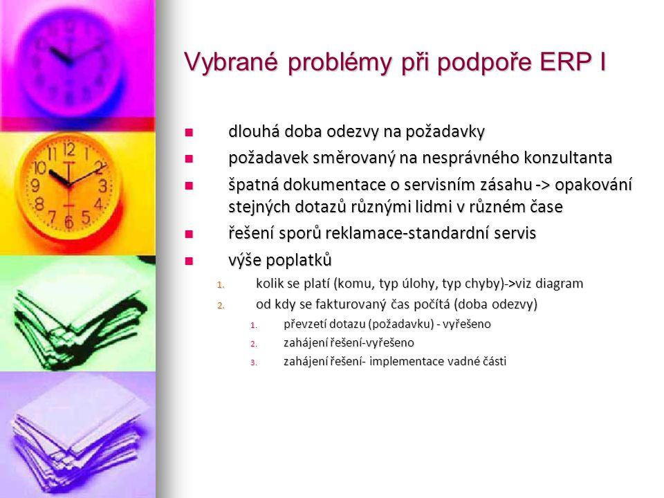 Vybrané problémy při podpoře ERP I dlouhá doba odezvy na požadavky dlouhá doba odezvy na požadavky požadavek směrovaný na nesprávného konzultanta poža