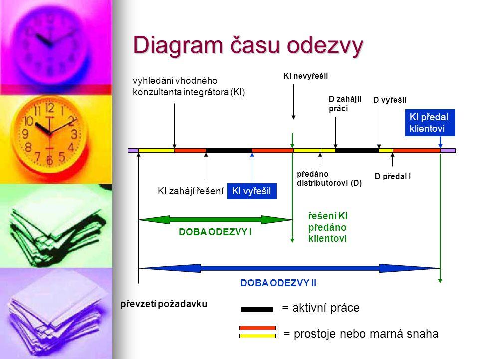 Diagram času odezvy převzetí požadavku vyhledání vhodného konzultanta integrátora (KI) KI zahájí řešeníKI vyřešil KI nevyřešil řešení KI předáno klientovi předáno distributorovi (D) D zahájil práci D vyřešil D předal I KI předal klientovi DOBA ODEZVY I DOBA ODEZVY II = aktivní práce = prostoje nebo marná snaha