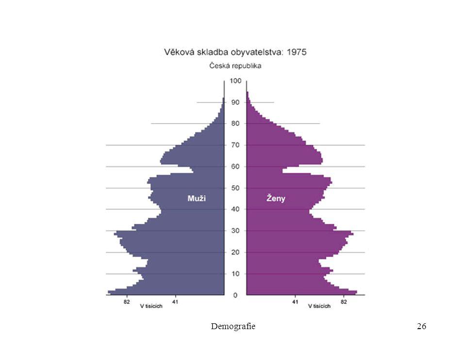 Demografie26