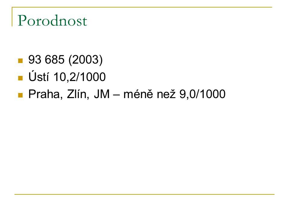 Porodnost 93 685 (2003) Ústí 10,2/1000 Praha, Zlín, JM – méně než 9,0/1000