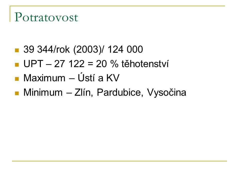 Potratovost 39 344/rok (2003)/ 124 000 UPT – 27 122 = 20 % těhotenství Maximum – Ústí a KV Minimum – Zlín, Pardubice, Vysočina