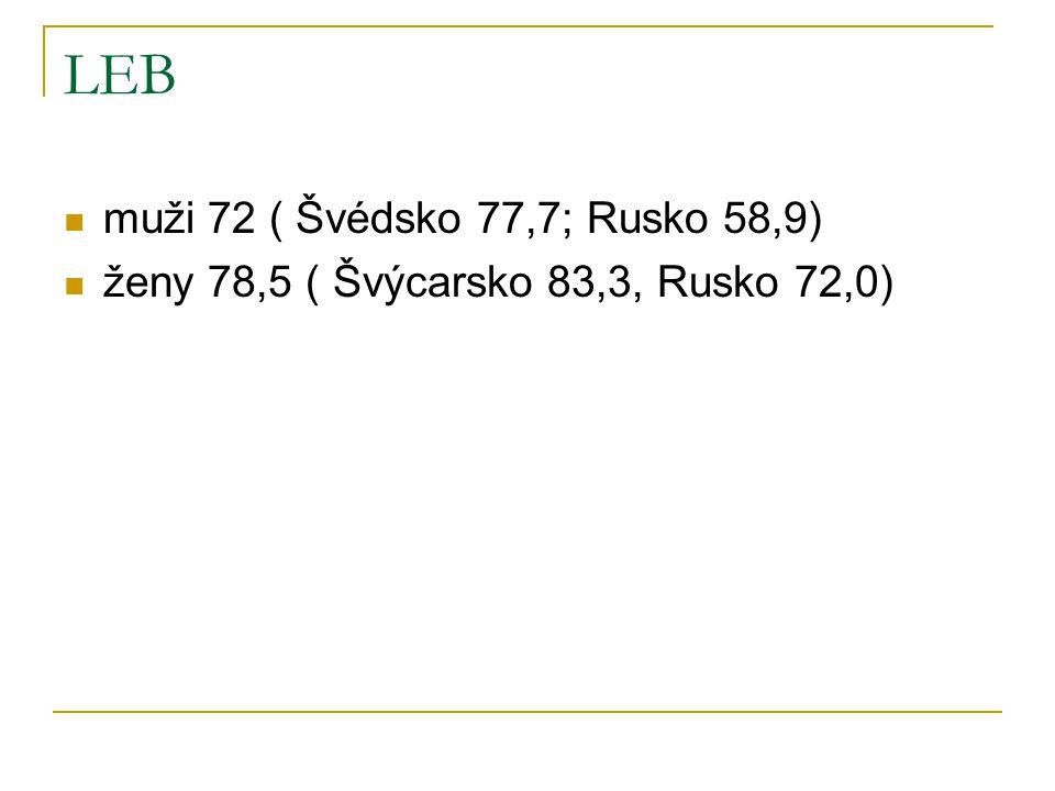 LEB muži 72 ( Švédsko 77,7; Rusko 58,9) ženy 78,5 ( Švýcarsko 83,3, Rusko 72,0)