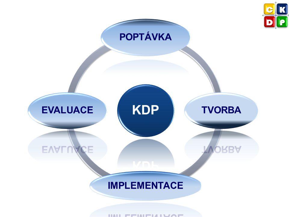 KDP POPTÁVKA TVORBA IMPLEMENTACE EVALUACE CK DP