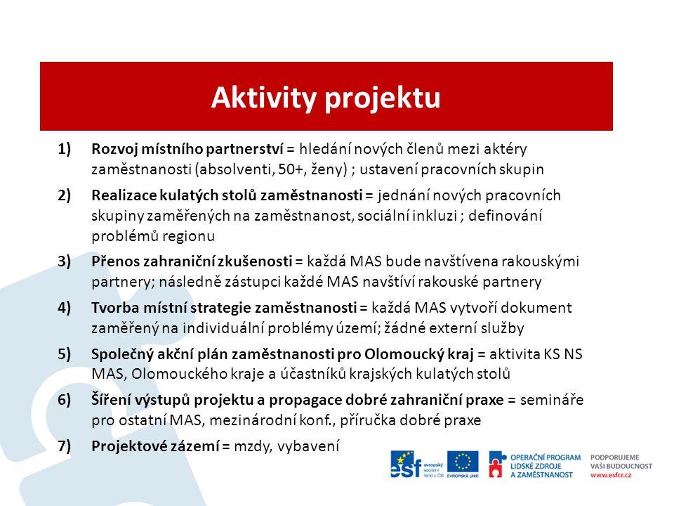 Aktivity projektu 1)Rozvoj místního partnerství = hledání nových členů mezi aktéry zaměstnanosti (absolventi, 50+, ženy) ; ustavení pracovních skupin 2)Realizace kulatých stolů zaměstnanosti = jednání nových pracovních skupiny zaměřených na zaměstnanost, sociální inkluzi ; definování problémů regionu 3)Přenos zahraniční zkušenosti = každá MAS bude navštívena rakouskými partnery; následně zástupci každé MAS navštíví rakouské partnery 4)Tvorba místní strategie zaměstnanosti = každá MAS vytvoří dokument zaměřený na individuální problémy území; žádné externí služby 5)Společný akční plán zaměstnanosti pro Olomoucký kraj = aktivita KS NS MAS, Olomouckého kraje a účastníků krajských kulatých stolů 6)Šíření výstupů projektu a propagace dobré zahraniční praxe = semináře pro ostatní MAS, mezinárodní konf., příručka dobré praxe 7)Projektové zázemí = mzdy, vybavení