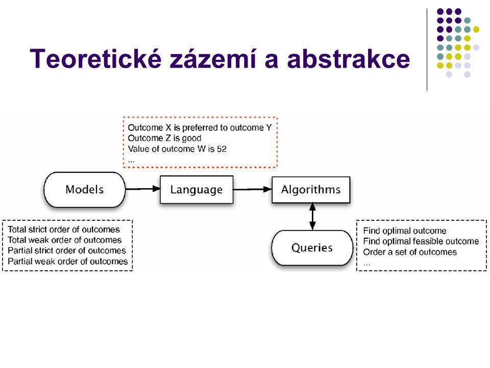 Teoretické zázemí a abstrakce