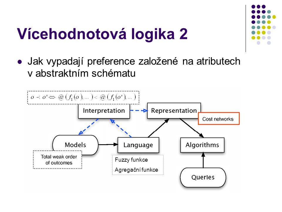 Vícehodnotová logika 2 Jak vypadají preference založené na atributech v abstraktním schématu f1f1 f1f1 @@ Fuzzy funkce Agregační funkce