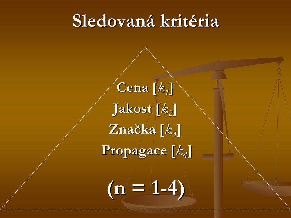 Sledovaná kritéria Cena [k 1 ] Jakost [k 2 ] Značka [k 3 ] Propagace [k 4 ] Propagace [k 4 ] (n = 1-4)