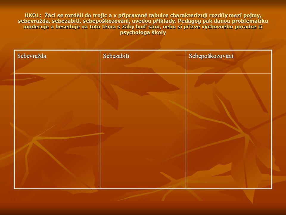 ÚKOL: Žáci se rozdělí do trojic a v připravené tabulce charakterizují rozdíly mezi pojmy, sebevražda, sebezabití, sebepoškozování, uvedou příklady.