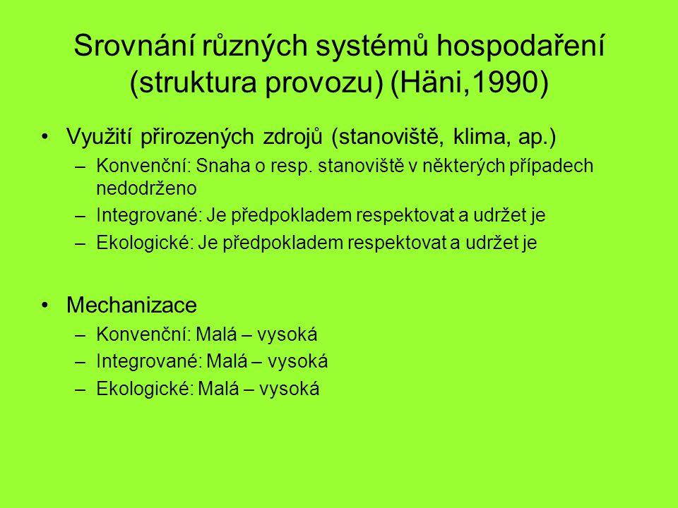 Srovnání různých systémů hospodaření (struktura provozu) (Häni,1990) Využití přirozených zdrojů (stanoviště, klima, ap.) –Konvenční: Snaha o resp.