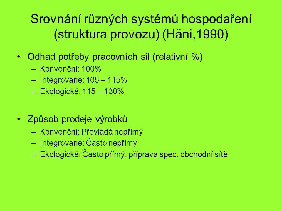 Srovnání různých systémů hospodaření (struktura provozu) (Häni,1990) Odhad potřeby pracovních sil (relativní %) –Konvenční: 100% –Integrované: 105 – 115% –Ekologické: 115 – 130% Způsob prodeje výrobků –Konvenční: Převládá nepřímý –Integrované: Často nepřímý –Ekologické: Často přímý, příprava spec.
