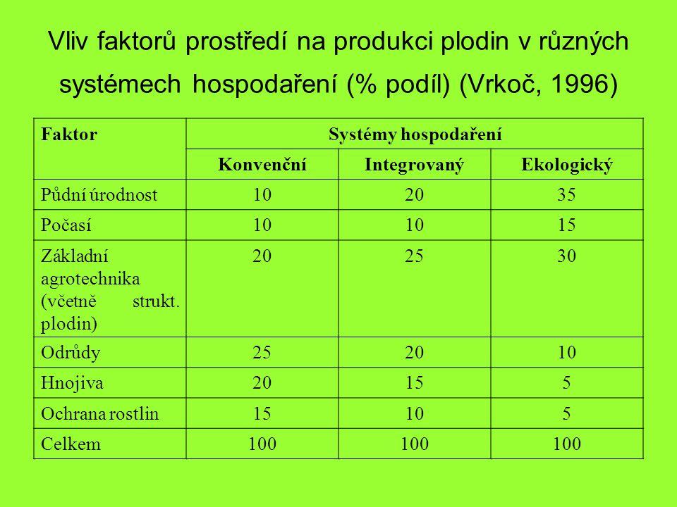 Vliv faktorů prostředí na produkci plodin v různých systémech hospodaření (% podíl) (Vrkoč, 1996) FaktorSystémy hospodaření KonvenčníIntegrovanýEkologický Půdní úrodnost102035 Počasí10 15 Základní agrotechnika (včetně strukt.