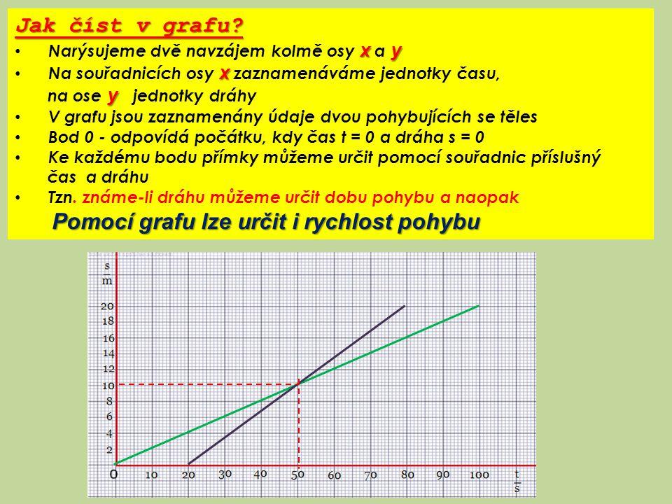Jak číst v grafu? xy Narýsujeme dvě navzájem kolmě osy x a y x Na souřadnicích osy x zaznamenáváme jednotky času, y na ose y jednotky dráhy V grafu js