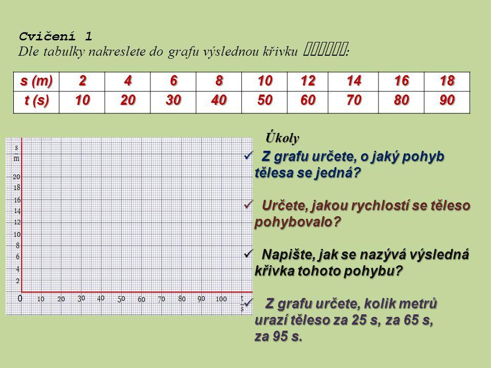 s (m) 24681012141618 t (s) 102030405060708090 Cvičení 1 Dle tabulky nakreslete do grafu výslednou křivku pohybu : Úkoly Z grafu určete, o jaký pohyb Z grafu určete, o jaký pohyb tělesa se jedná.