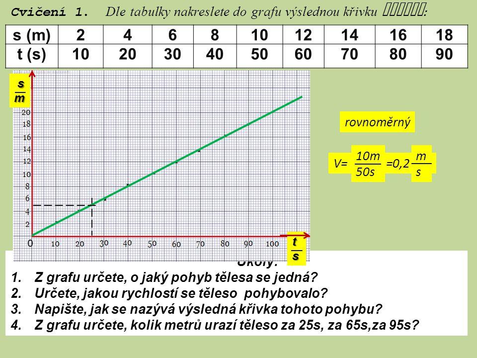 Úkoly: 1. Z grafu určete, o jaký pohyb tělesa se jedná? 2. Určete, jakou rychlostí se těleso pohybovalo? 3. Napište, jak se nazývá výsledná křivka toh