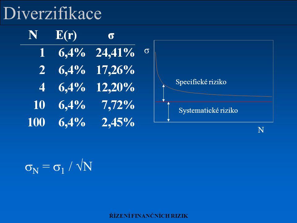 ŘÍZENÍ FINANČNÍCH RIZIK Diverzifikace N σ Specifické riziko Systematické riziko  N =  1 /  N