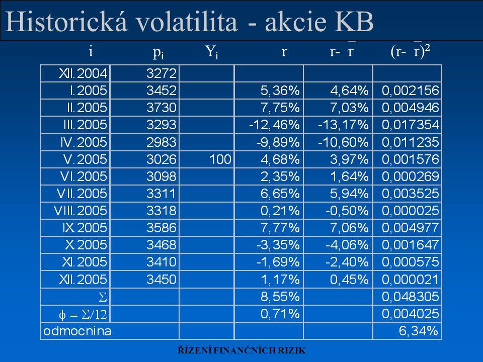 ŘÍZENÍ FINANČNÍCH RIZIK Historická volatilita - akcie KB i p i Y i rr-  r (r-  r) 2